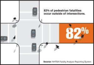 infographic showing how most pedestrian fatalities occur outside crosswalk