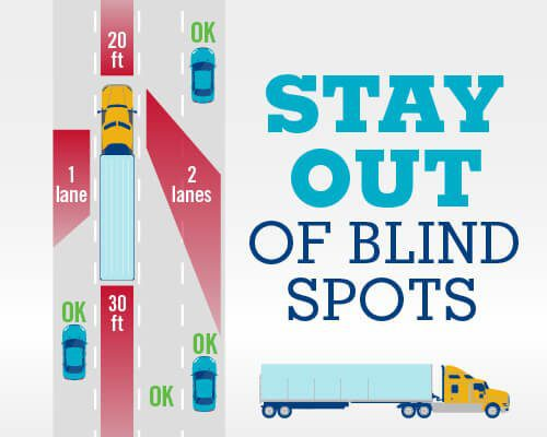 Stay out of big truck and bus no zones in WV infographic demonstrating truck and bus blind spots