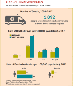 infographic showing the number of deaths in West Virginia caused by drunk driving